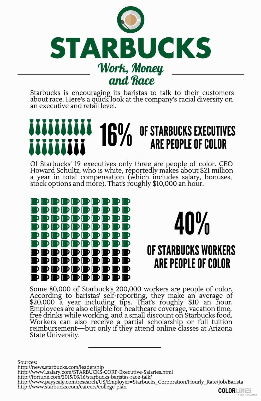 starbucks summary Starbucks is committed to 100% ethically sourced coffee, and ci is a proud   assessment of the cafe practices program for fy08 - executive summary.