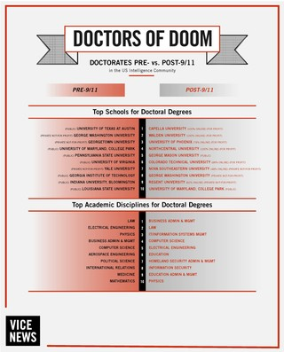 Doctors of Doom: What a PhD Really Means in the US National