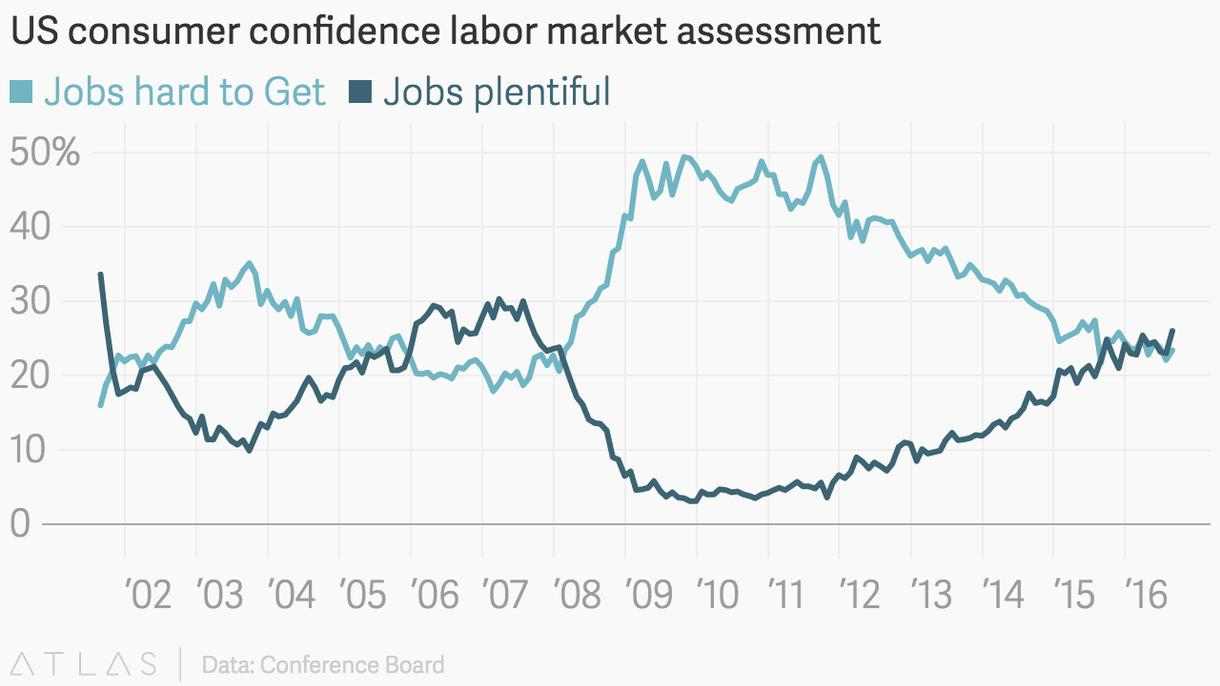 3 charts show the us job market is booming vice news conomists like to track the difference between these plentiful and hard to get that difference something they call the labor differential was