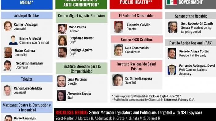 Estos políticos fueron atacados por el software espía vendido al gobierno de México
