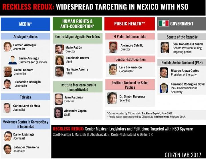 Estos políticos fueron atacados por el software espía vendido al gobierno de México - VICE